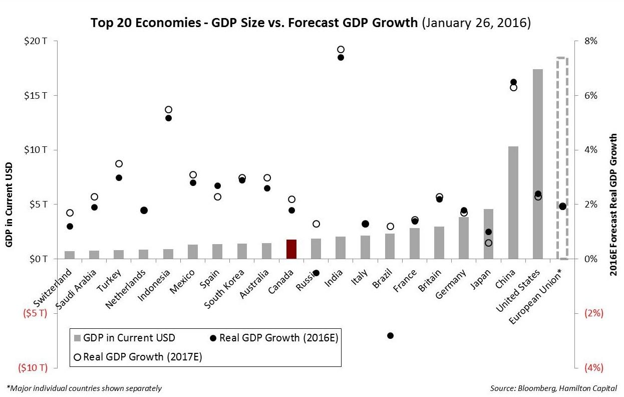 2016-02-01 Global GDP