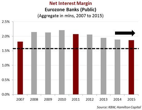 2016-07-05-European-Banks-Negative-Rates