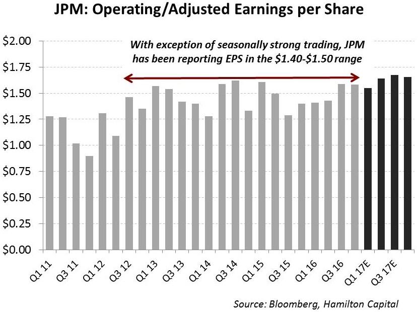 2017-01-25 US Banks JPM